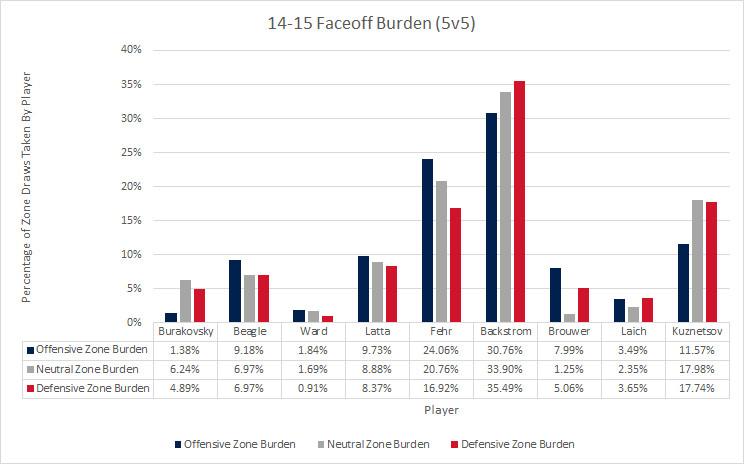14-15 Faceoff Burden 5v5