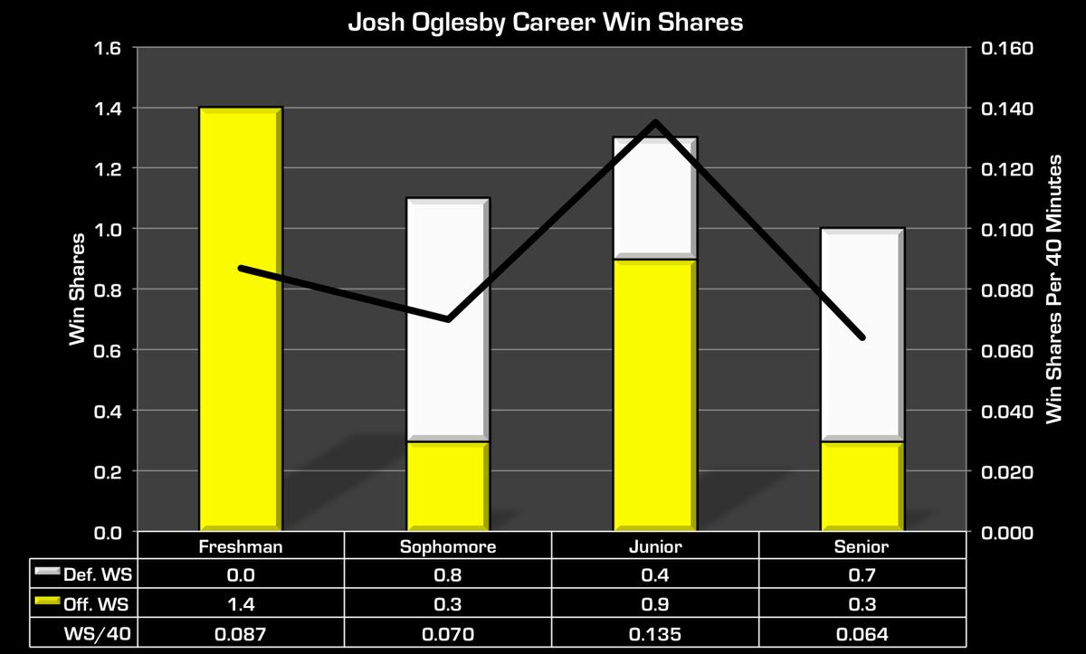 jo win shares