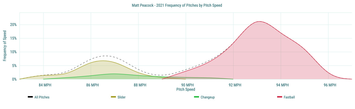Matt Peacock - 2021 Frequency of Pitches by Pitch Speed
