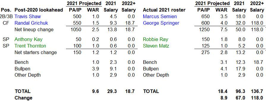 2020-21 offseason evaluation marginal