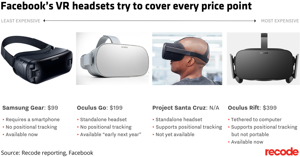 Facebook's VR headsets try to cover every price point