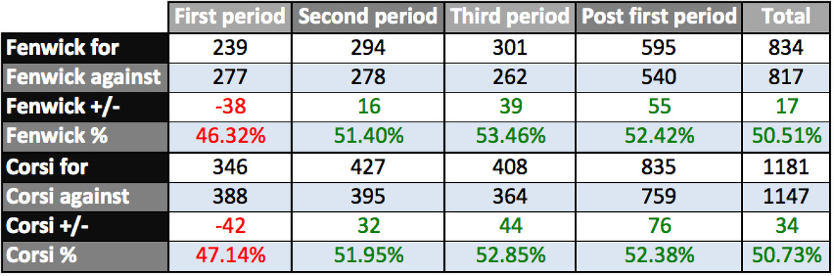 possession by period