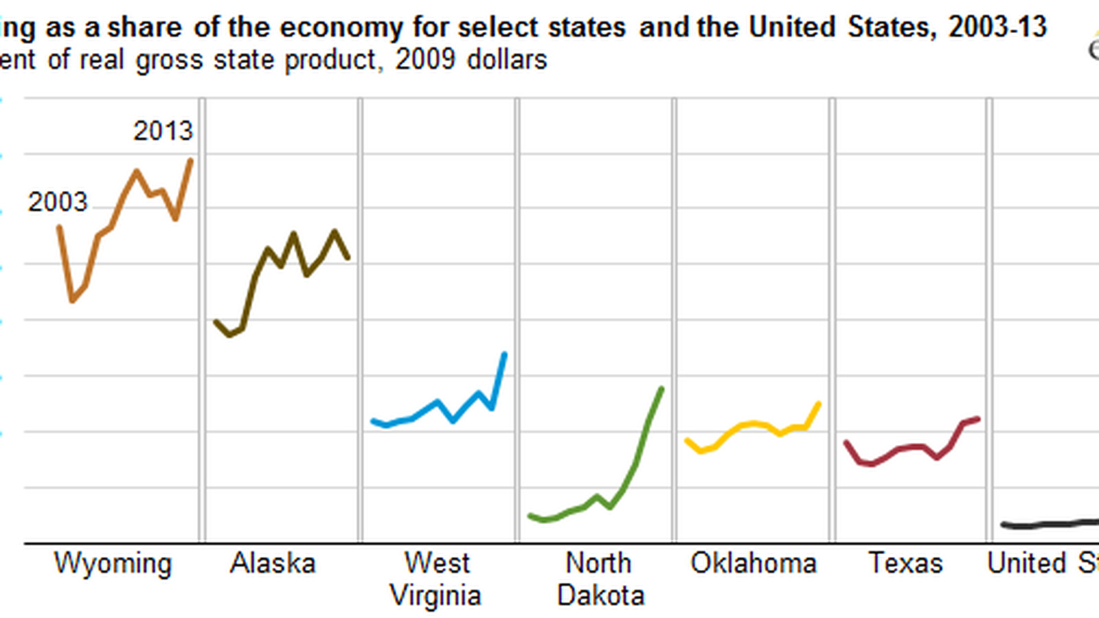 these 6 states are most dependent on oil gas and coal production vox