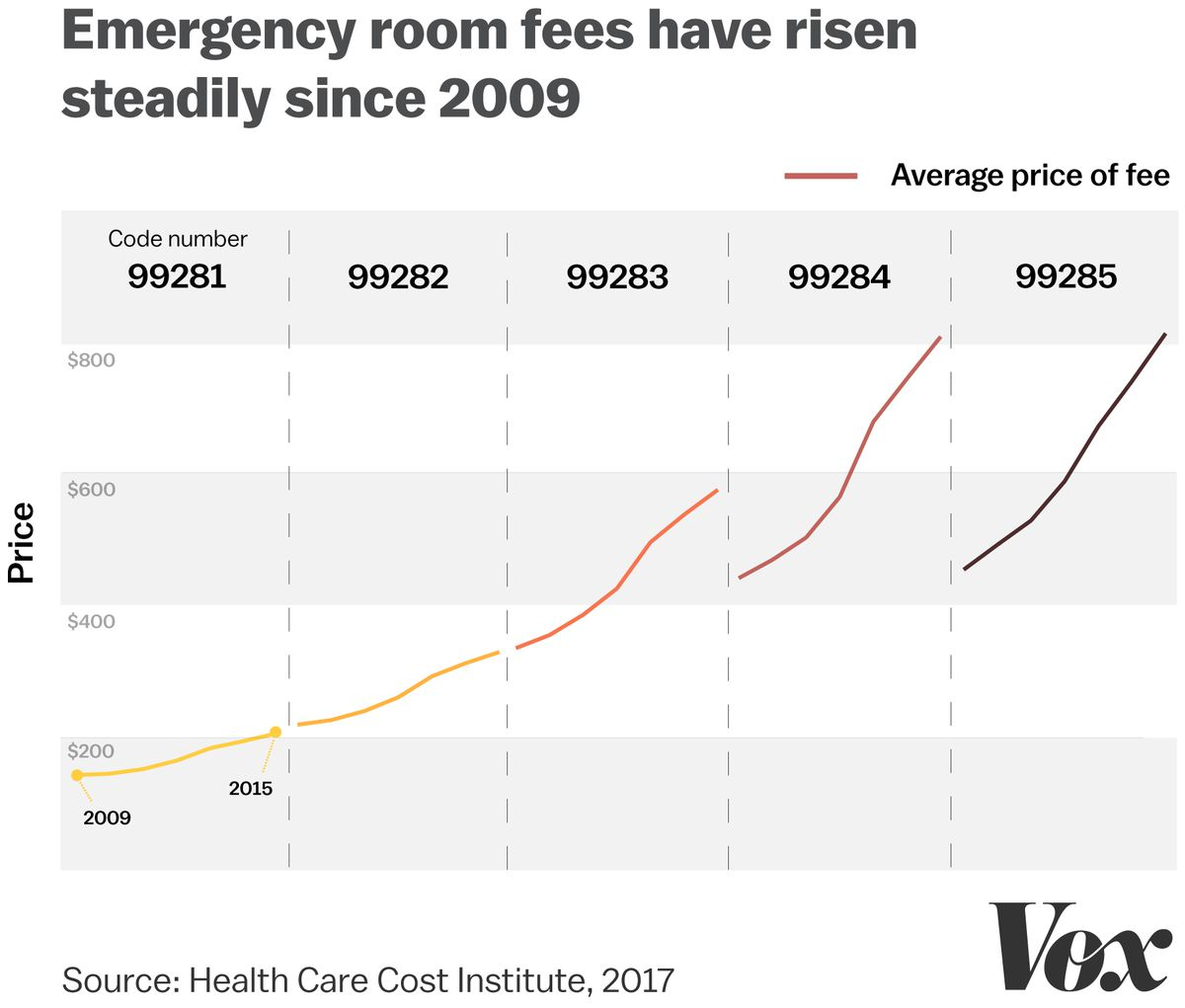 Emergency rooms are monopolies. Patients pay the price. - Vox