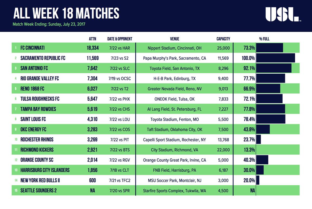 Week 18 USL Attendance