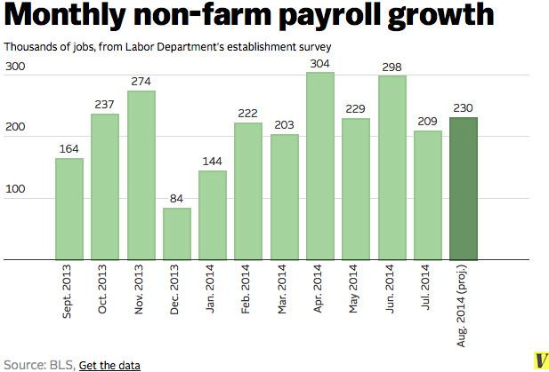 August jobs day prelim chart