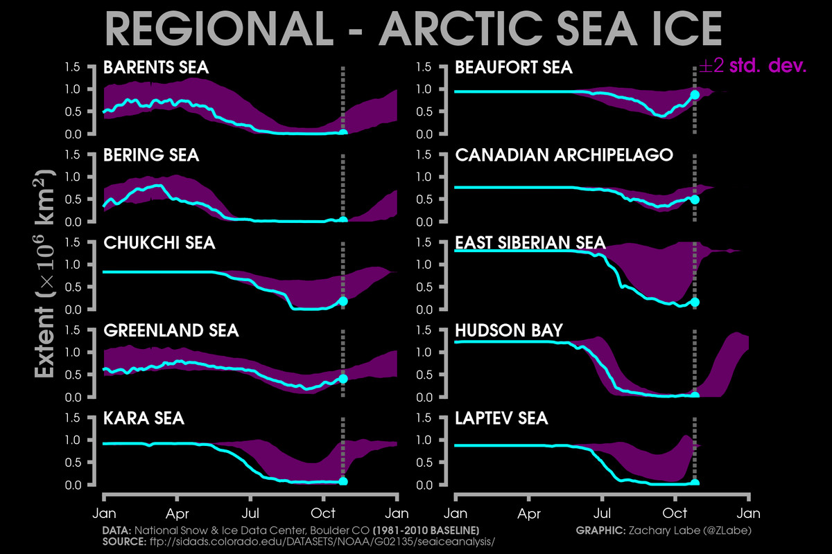Chart showing how sea ice levels in each Arctic sub-region compared to historical levels.