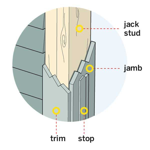 Annotated illustration of parts of an entry door including jack stud, jamb, trim, and stop.