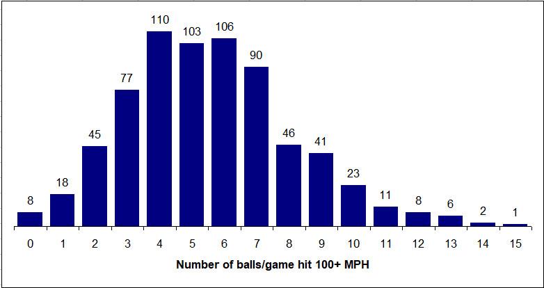 100+ balls