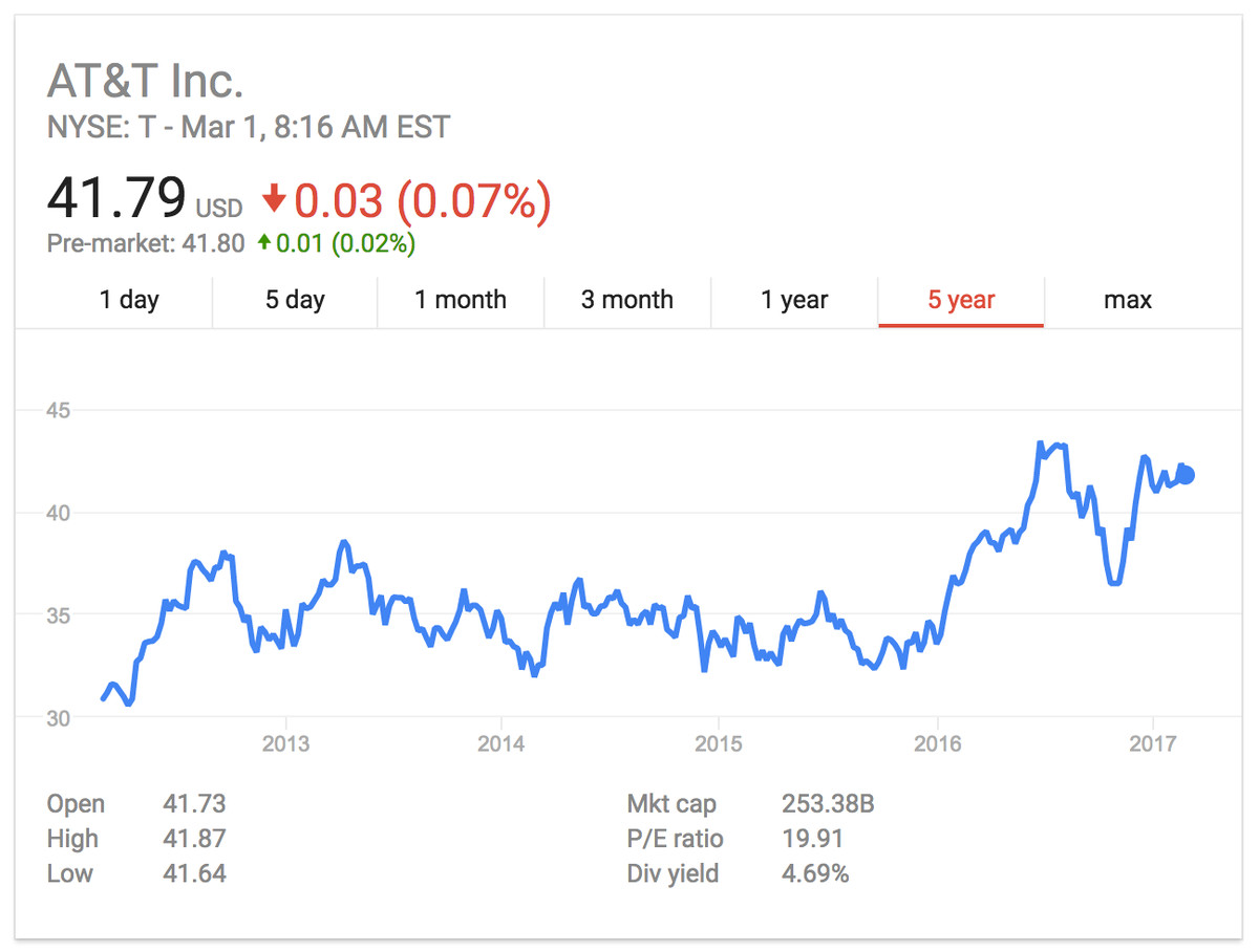 AT&T share price