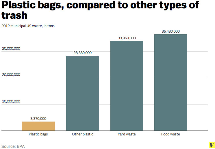 While Paper And Food Waste Are Thought To Biodegrade Within A Few Months Plastic Bags May Take Anywhere From 500 1000 Years Get