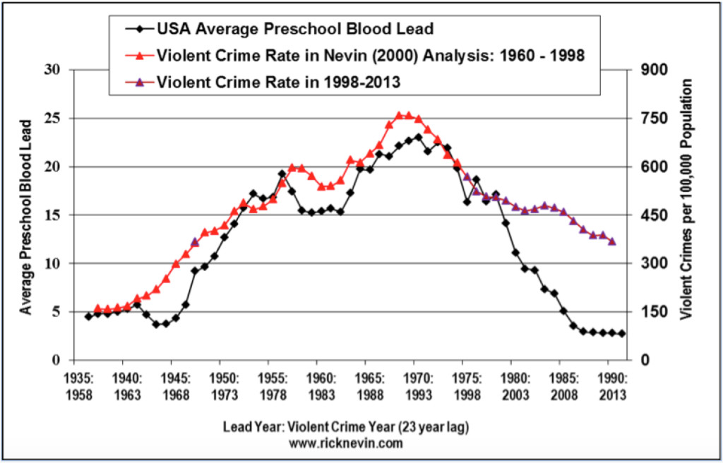 lead and crime