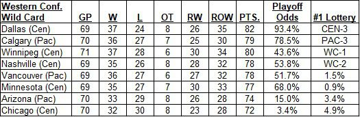 Western Conference Wild Card Picture as of morning of March 12, 2020
