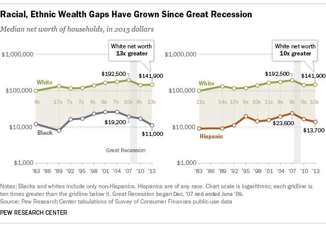 Pew wealth inequality