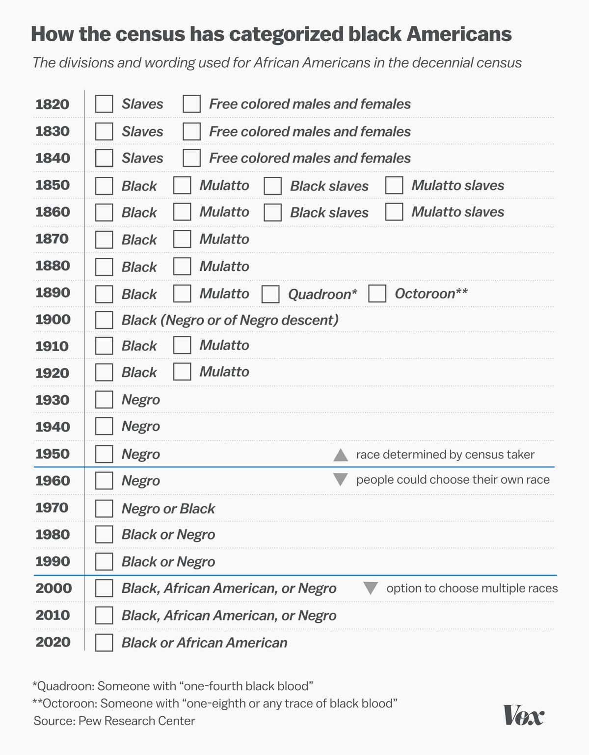 census race history