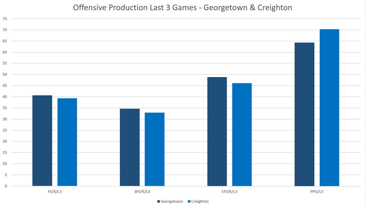 georgetown-creighton-offense