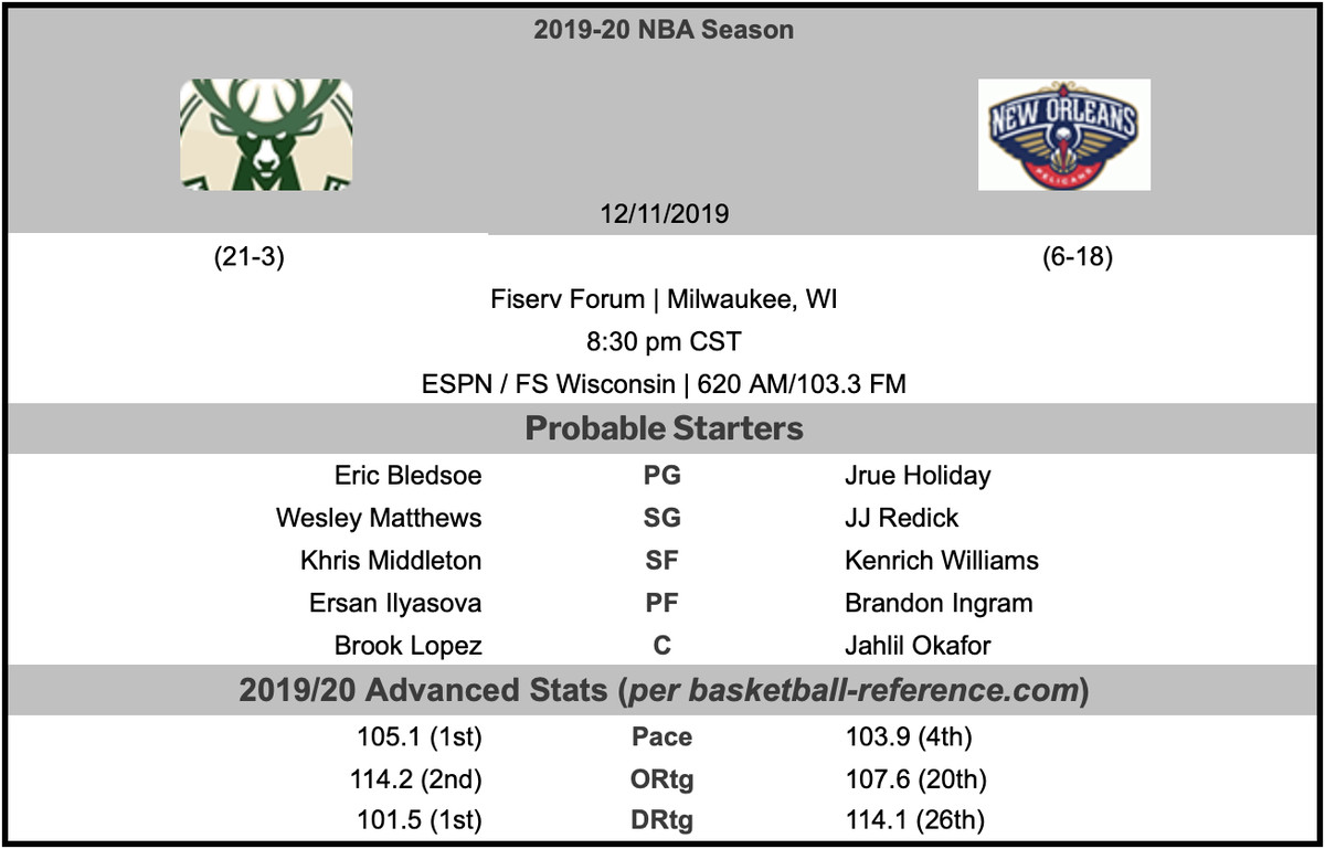 Milwaukee Bucks Vs New Orleans Pelicans Game Preview Let