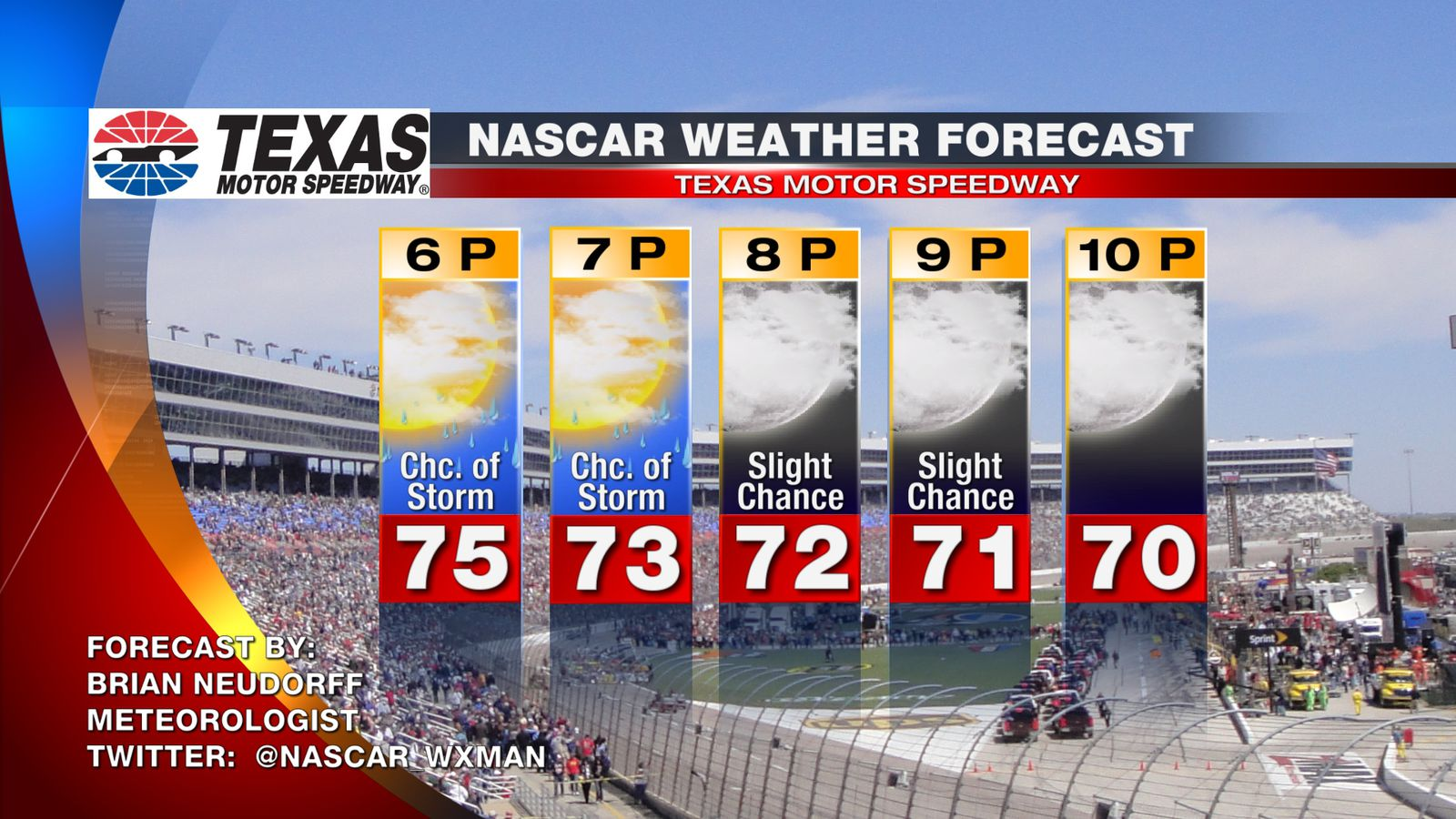 2015 nascar at texas motor speedway race day weather for Texas motor speedway 2015 schedule