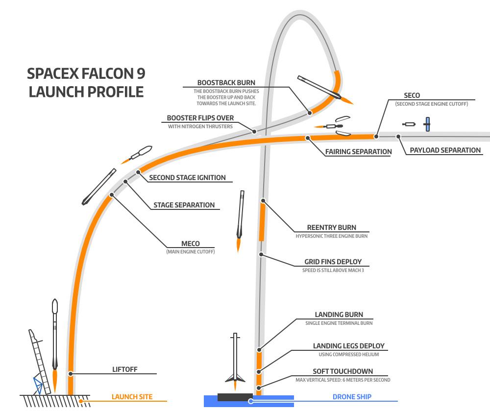 falcon 9 diagram