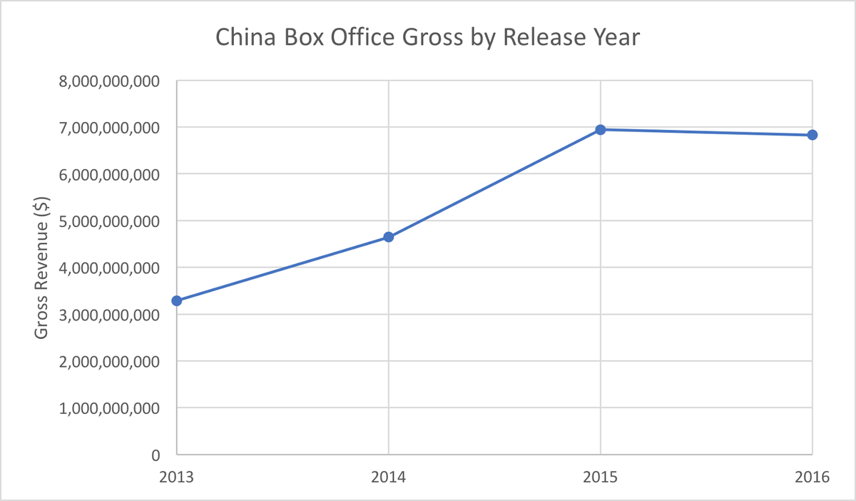 All data compiled from boxofficemojo.com