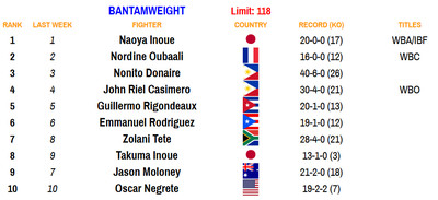 118 110220 - Bad Left Hook Boxing Rankings (Nov. 2, 2020): Davis joins Canelo as only fighters ranked in two divisions