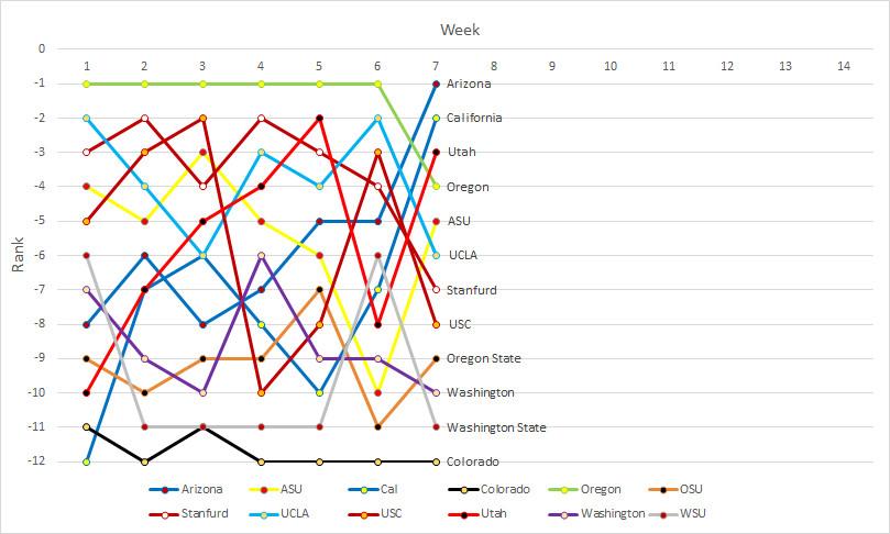 Pac-12 rankings- Week 07a