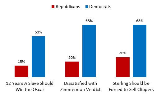 race polarization