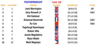 126 101220 - Rankings (Oct. 12, 2020): Navarrete establishes himself at 126