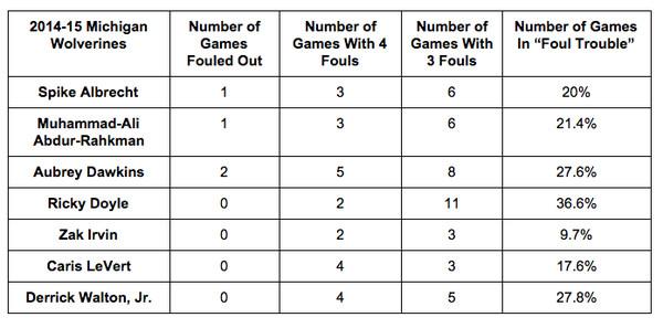 1415 michigan personal fouls