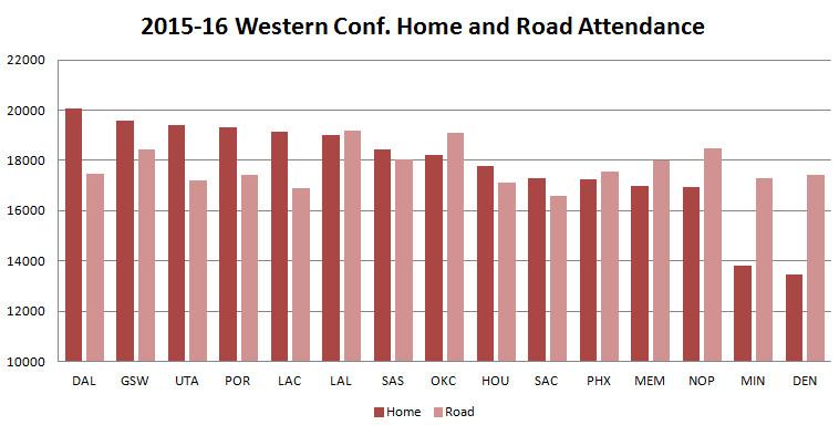 2015 2016 DEC Home Road Attendance WEST