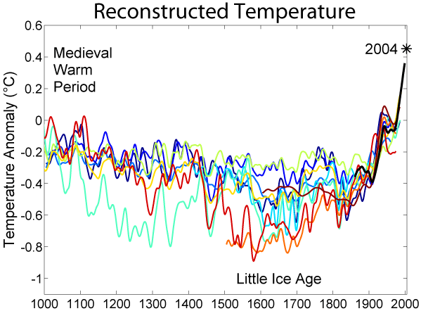 1,000 years of climate change