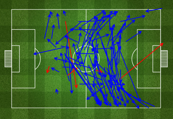 Toni Kroos vs Italy - 99/104 passes completed