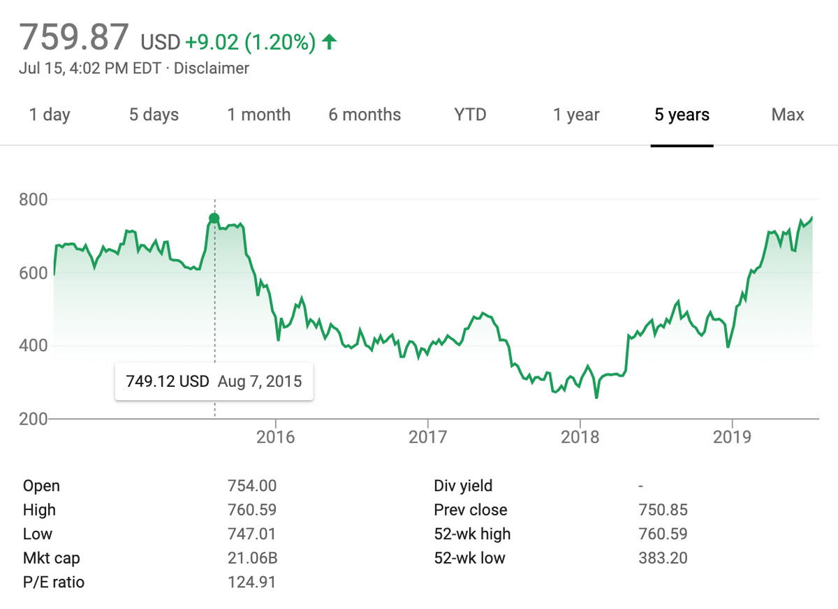 graph showing chipotle's stock price over the years, rising back up and peaking on july 15, 2019