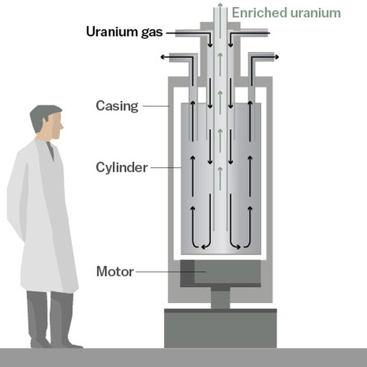 Trump Kim Summit In Singapore Why Uranium Enrichment Will Be A Key And Apparatus By The Harnessing Of Centrifugal Force Diagram Image Point Talks Vox