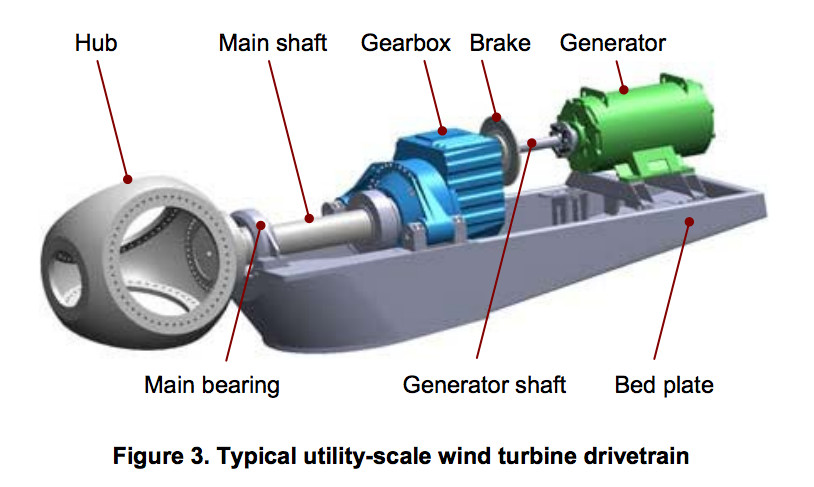 wind turbine drivetrain