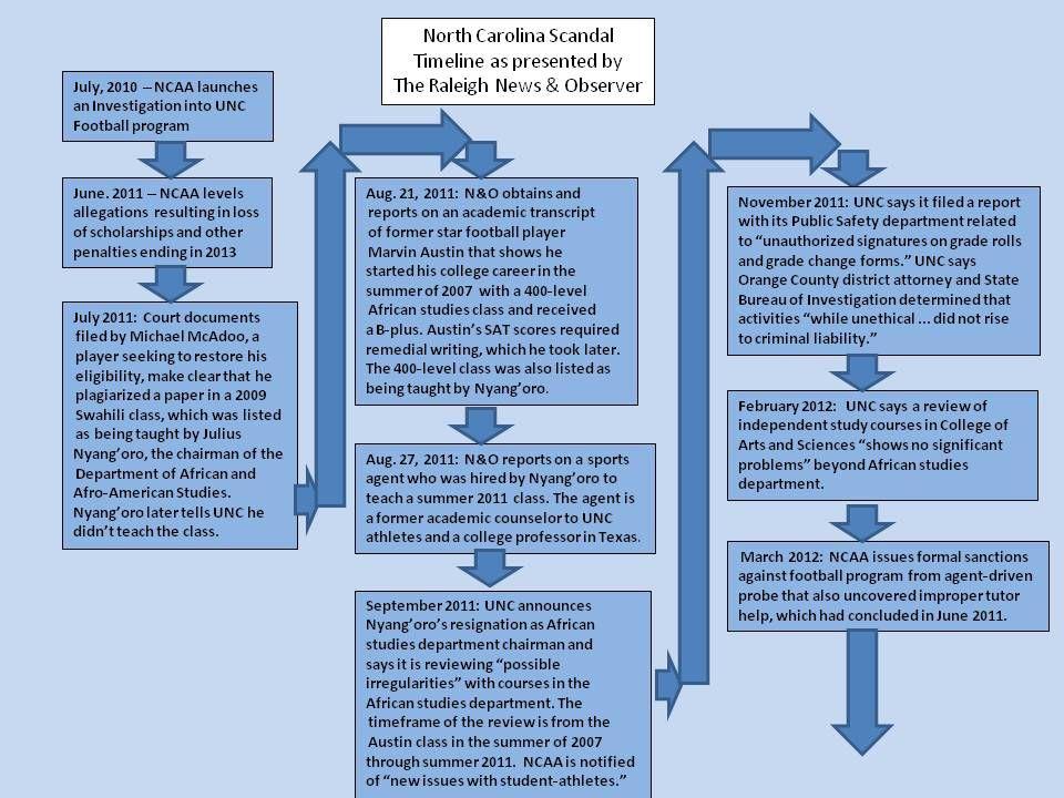 UNC Timeline 1