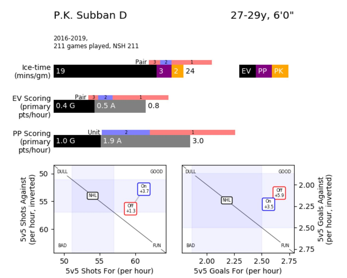 Devils' P.K. Subban: The Player, The Acquisition, and The Man - All on hopstop directions, a to b driving directions, get driving directions, maps get directions, quick driving directions,