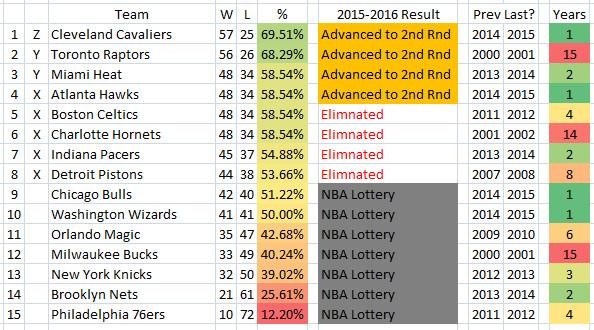 2015 2016 NBA Playoffs Longest Drought EAST