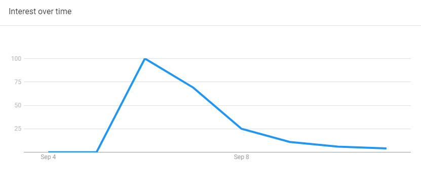 """This chart shows Google search trends for """"Cincinnati shooting"""" in the aftermath of a mass shooting on Thursday, September 6."""