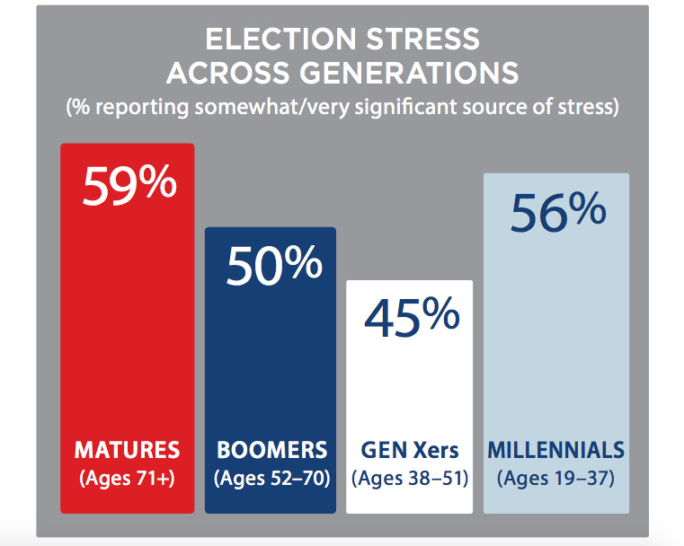 http://www.apa.org/news/press/releases/stress/2016/presidential-election.pdf