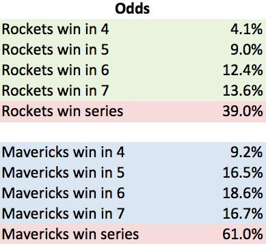 Rockets Odds