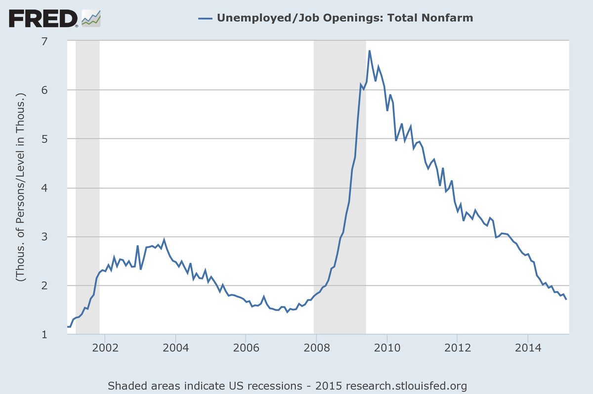 FRED job openings