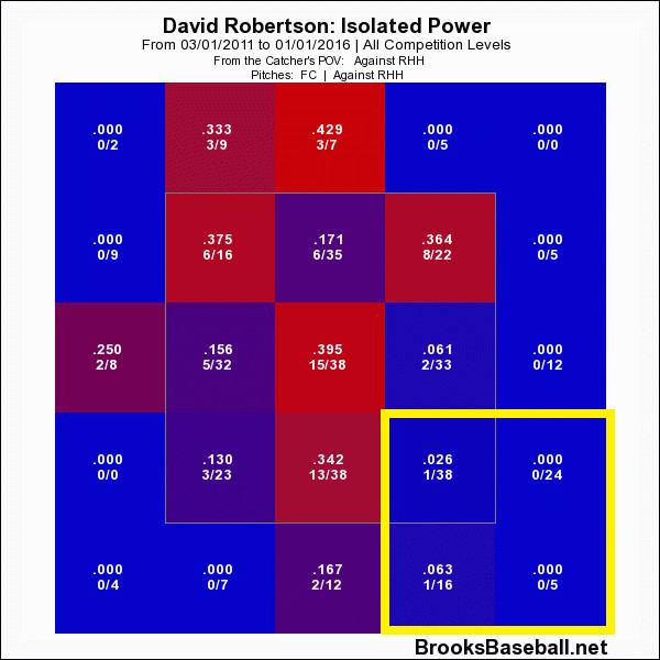 Robertson Pitch