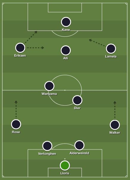 Spurs predicted lineup vs. Everton, Aug. 13