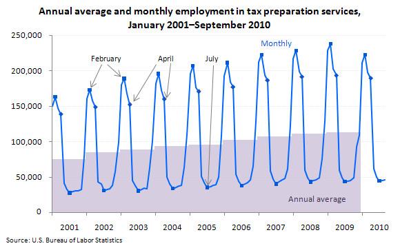 tax preparer season