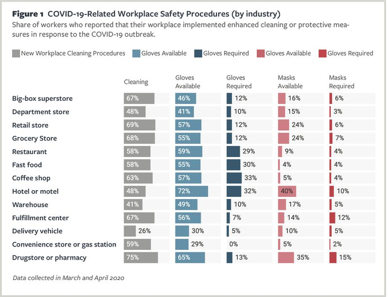 Chart showing changes to cleaning procedures and glove and mask provision and requirements across various service sectors.