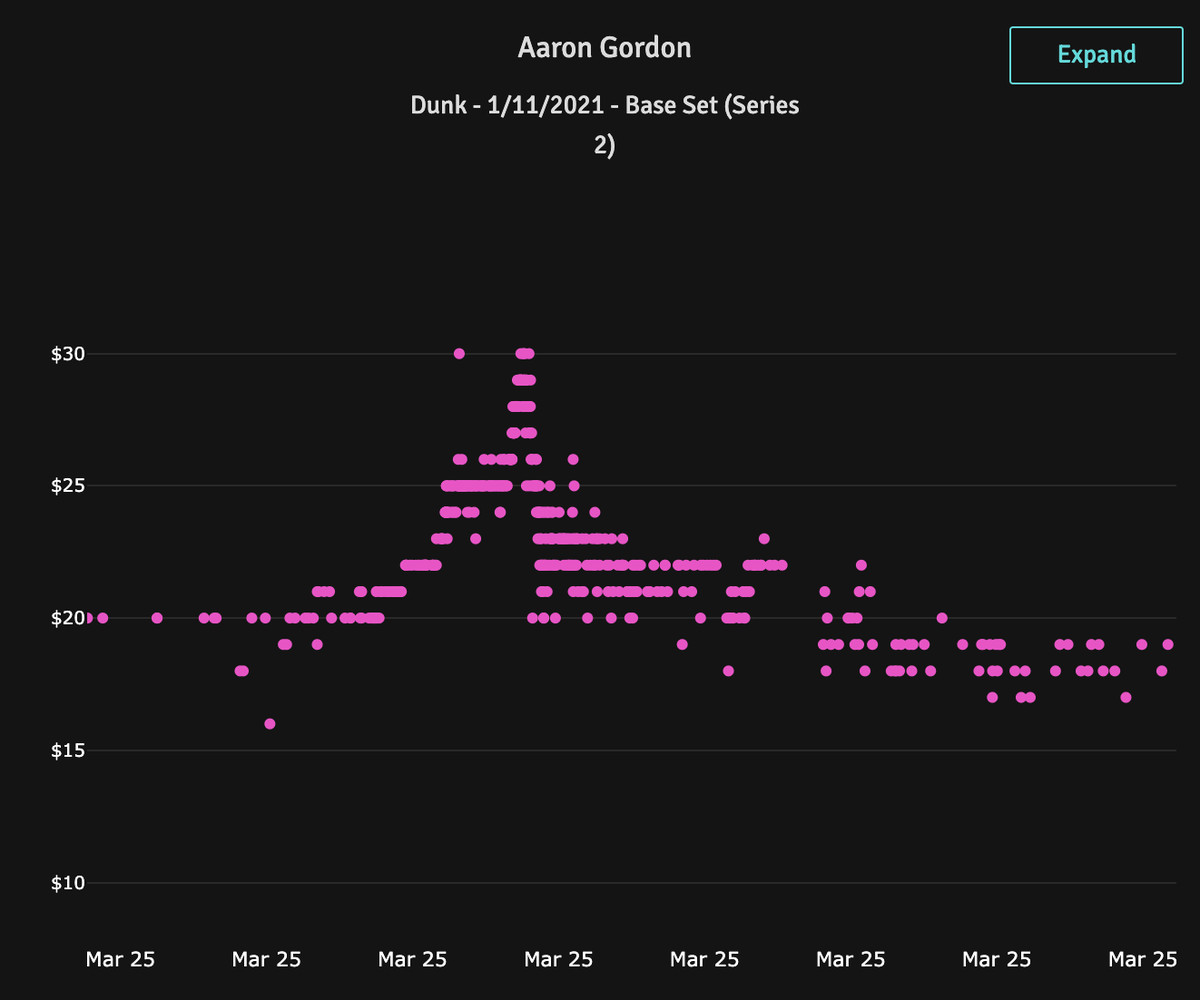 Price of Aaron Gordon's Series 2 base moment in the hours before and after his trade to the Denver Nuggets - via evaluate.market