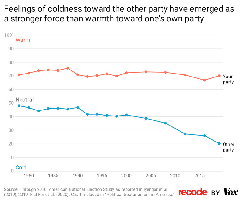 Chart: Feelings of coldness toward the other party have emerged as a stronger force than warmth toward one's own party.