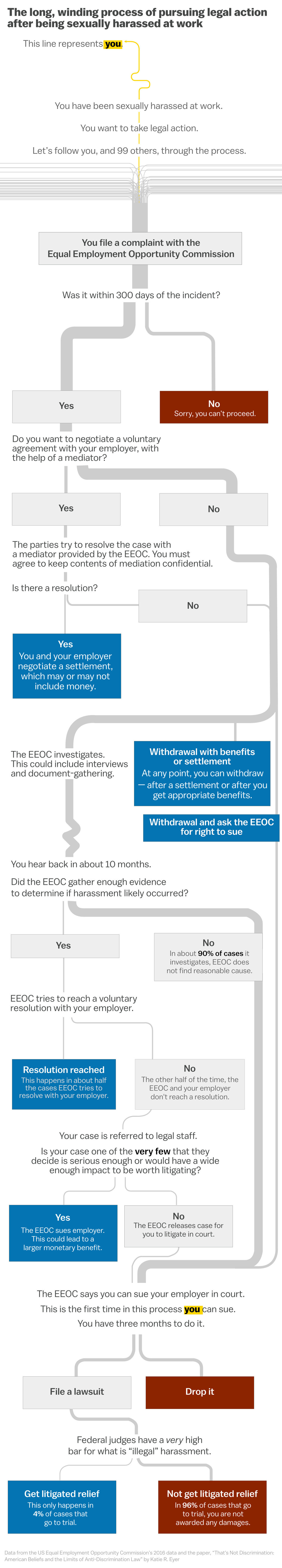 Walk through this flowchart to see how tangled the process is, and how  difficult it can be to get justice through the current system: