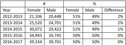 KIPP enrollment by gender